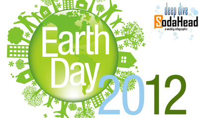Importance of the earth day