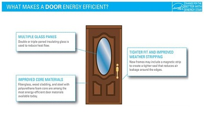 Diagram explaining what makes an energy efficient door