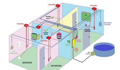 Diagram explaining home automation