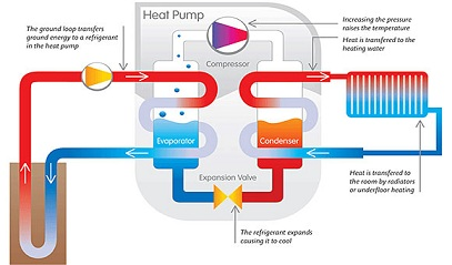 Diagram explaining how a heat pump works