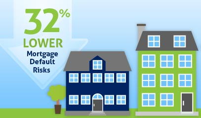 Lower Mortgage Risks with Energy Efficient Homes