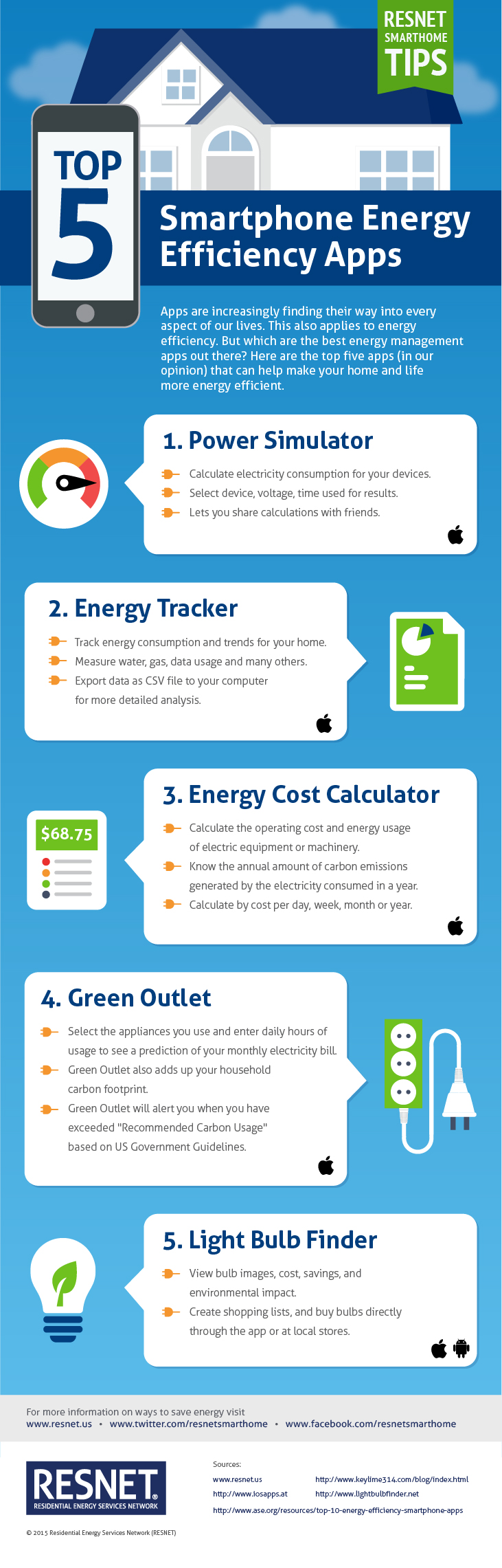 Top 5 energy efficiency apps articles resnet for Energy efficiency facts