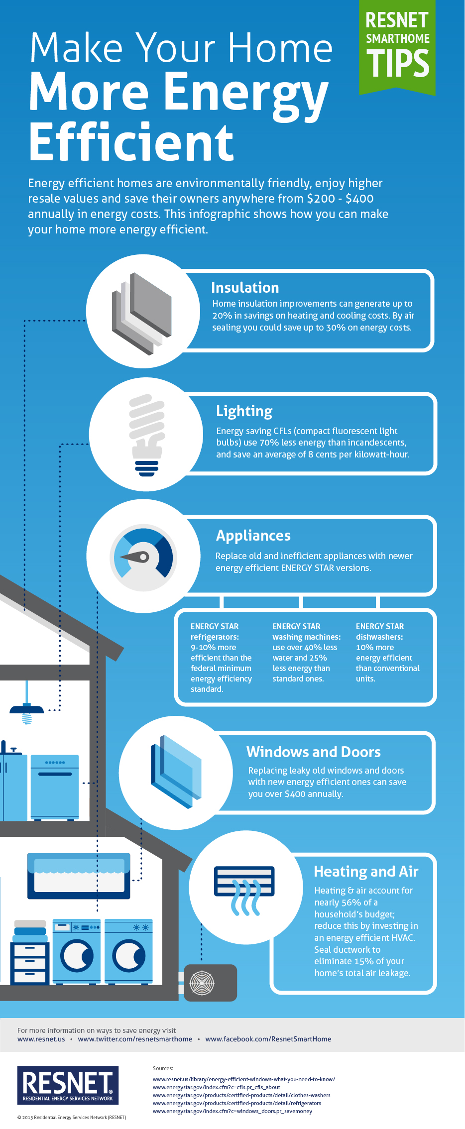 Make your home more energy efficient infographic for How to build an energy efficient home